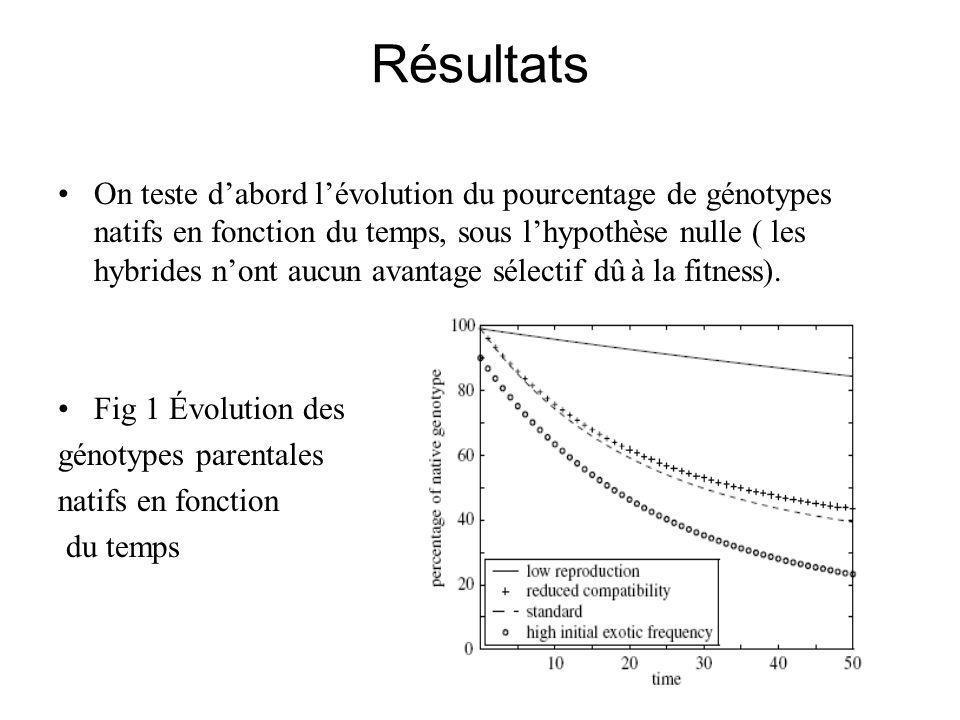 Résultats On teste dabord lévolution du pourcentage de génotypes natifs en fonction du temps, sous lhypothèse nulle ( les hybrides nont aucun avantage sélectif dû à la fitness).