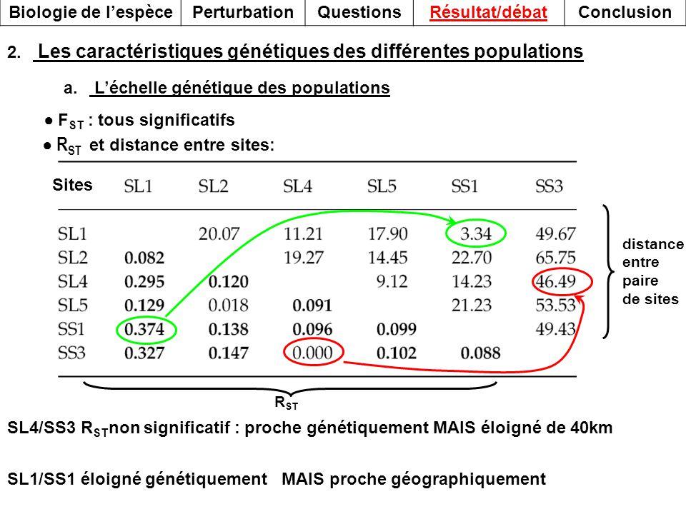 2. Les caractéristiques génétiques des différentes populations a.