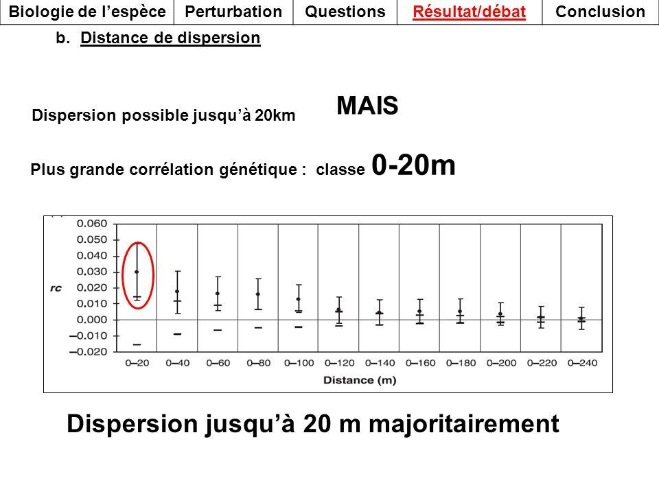 MAIS Plus grande corrélation génétique : classe 0-20m b.Distance de dispersion Dispersion possible jusquà 20km Biologie de lespècePerturbationQuestion