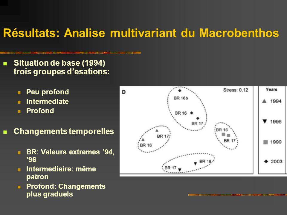 Résultats: Analyse univariant du macrobenthos Changements temporels significatifs en BR 3 Abondance: max 99 Biomasse: max 99 Sp richesse: max 96 Indice Shannon et diversité taxonomique: baisse drastique entre 94 et 93 Distinctness taxonomique: pas de patron claire