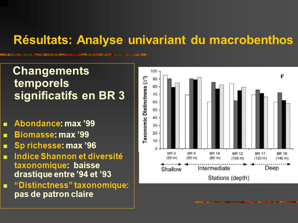 Résultats. Macrobenthos: analyse qualitative: ABC plots (BR 3)