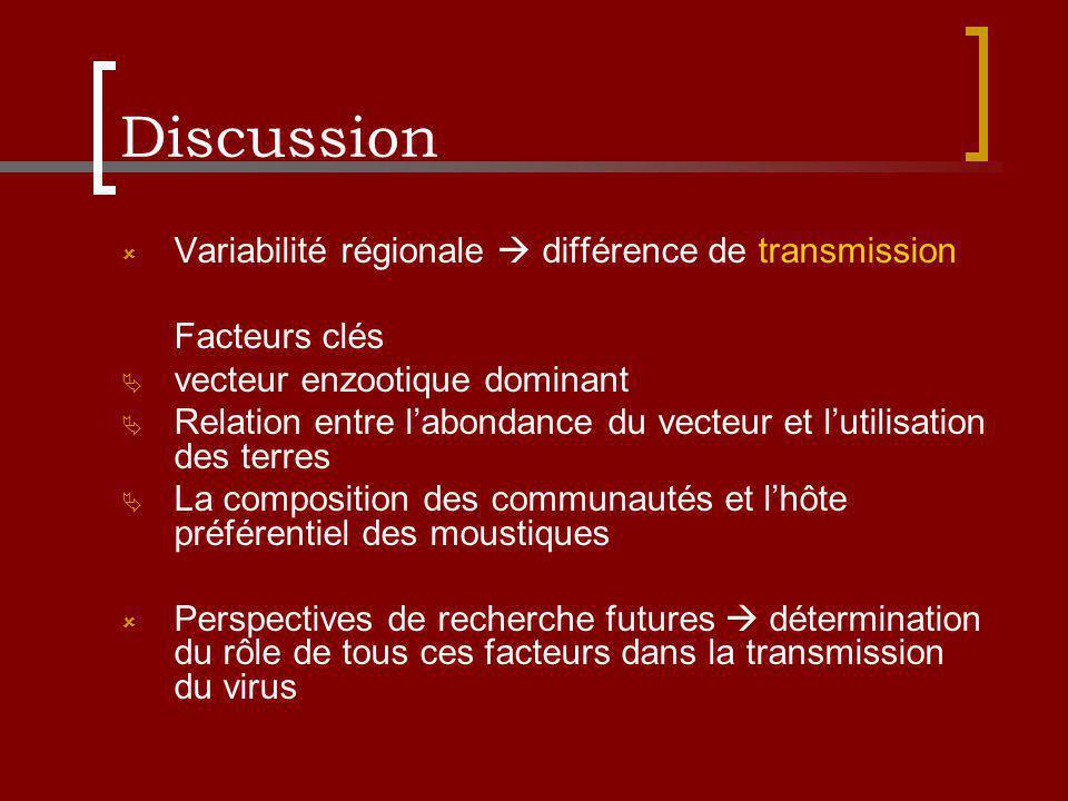 Discussion Variabilité régionale différence de transmission Facteurs clés vecteur enzootique dominant Relation entre labondance du vecteur et lutilisation des terres La composition des communautés et lhôte préférentiel des moustiques Perspectives de recherche futures détermination du rôle de tous ces facteurs dans la transmission du virus