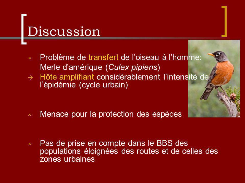 Discussion Problème de transfert de loiseau à lhomme: Merle damérique (Culex pipiens) Hôte amplifiant considérablement lintensité de lépidémie (cycle urbain) Menace pour la protection des espèces Pas de prise en compte dans le BBS des populations éloignées des routes et de celles des zones urbaines