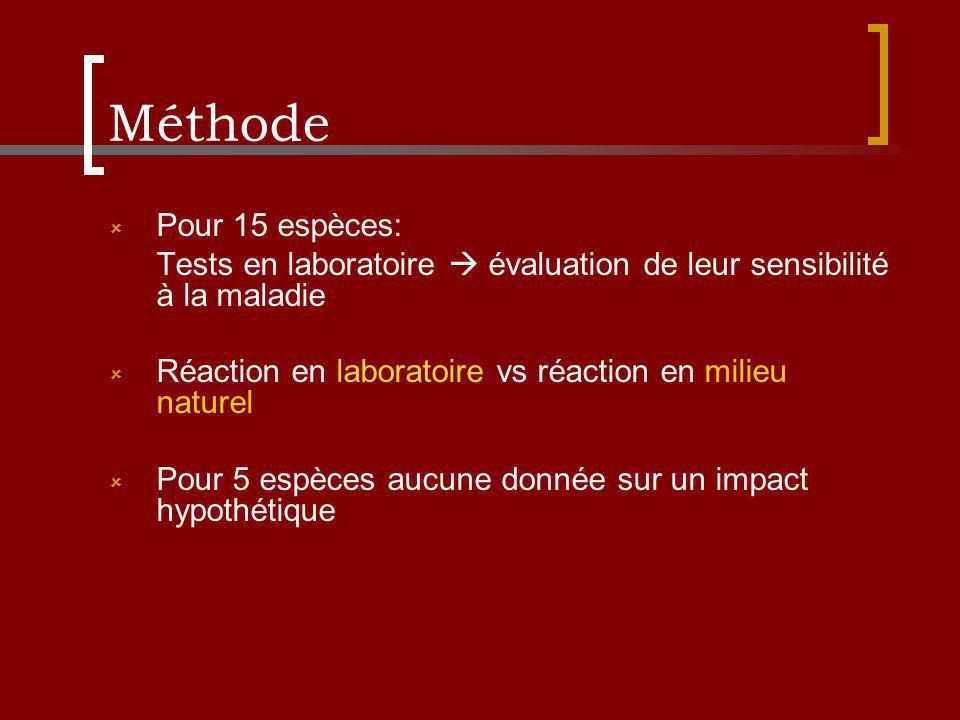 Méthode Pour 15 espèces: Tests en laboratoire évaluation de leur sensibilité à la maladie Réaction en laboratoire vs réaction en milieu naturel Pour 5 espèces aucune donnée sur un impact hypothétique