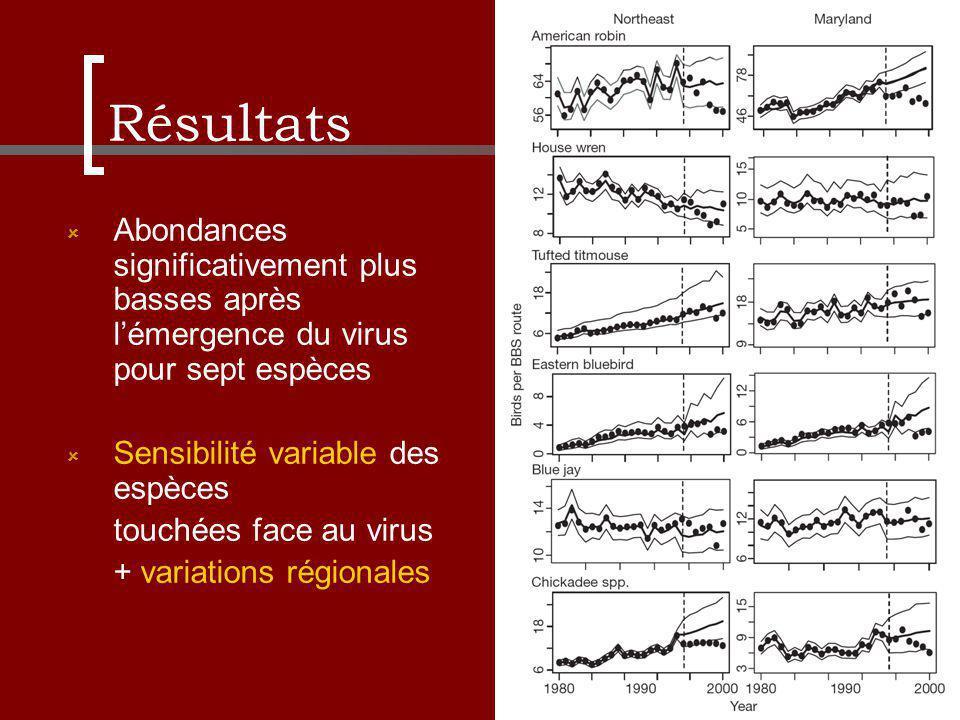 Résultats Abondances significativement plus basses après lémergence du virus pour sept espèces Sensibilité variable des espèces touchées face au virus + variations régionales