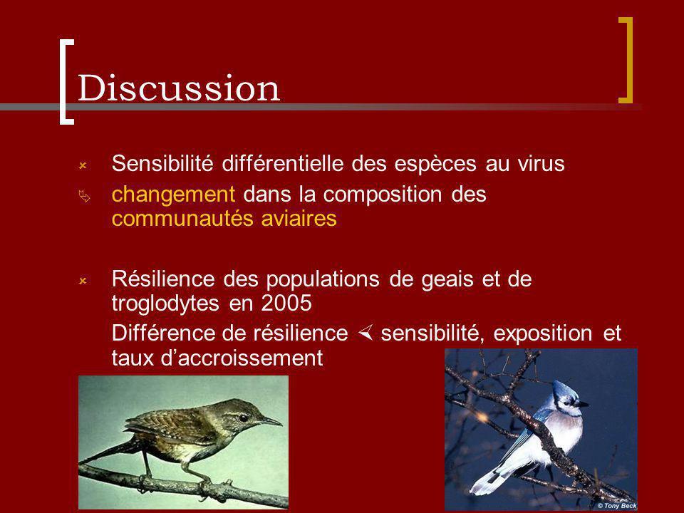 Discussion Sensibilité différentielle des espèces au virus changement dans la composition des communautés aviaires Résilience des populations de geais et de troglodytes en 2005 Différence de résilience sensibilité, exposition et taux daccroissement