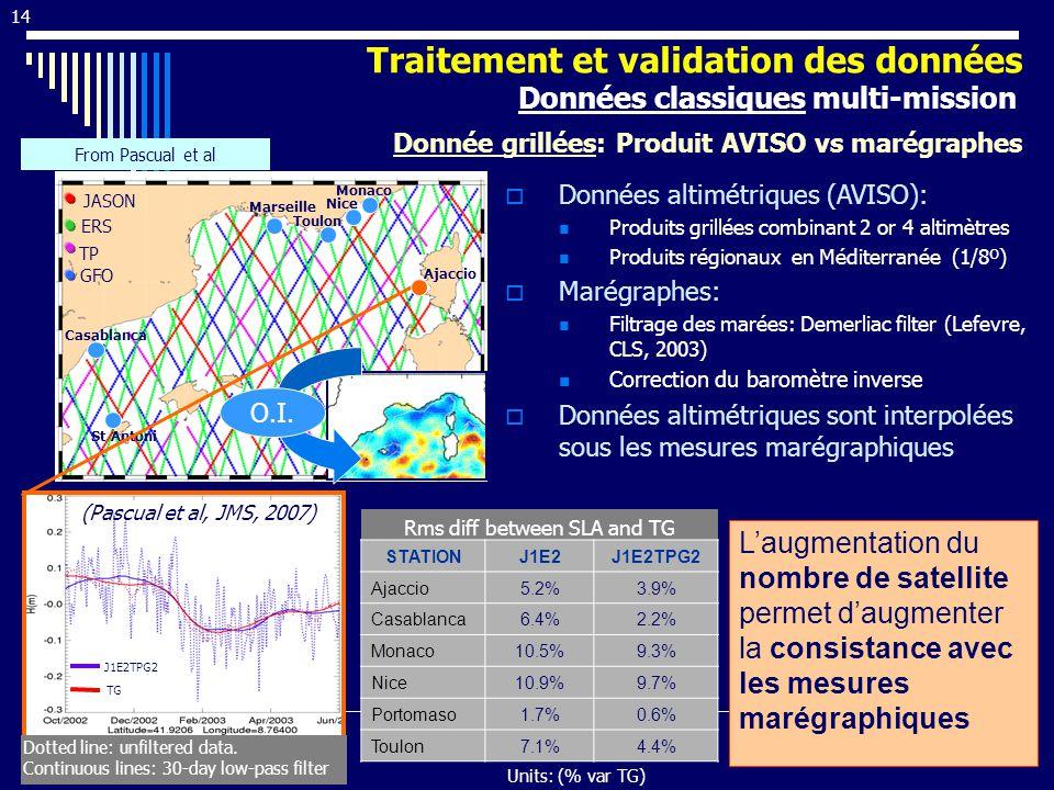 14 Données altimétriques (AVISO): Produits grillées combinant 2 or 4 altimètres Produits régionaux en Méditerranée (1/8º) Marégraphes: Filtrage des marées: Demerliac filter (Lefevre, CLS, 2003) Correction du baromètre inverse Données altimétriques sont interpolées sous les mesures marégraphiques Rms diff between SLA and TG Units: (% var TG) ERS TP GFO JASON Casablanca St Antoni Marseille Toulon Nice Monaco Ajaccio STATIONJ1E2J1E2TPG2 Ajaccio5.2%3.9% Casablanca6.4%2.2% Monaco10.5%9.3% Nice10.9%9.7% Portomaso1.7%0.6% Toulon7.1%4.4% Traitement et validation des données Données classiques multi-mission Donnée grillées: Produit AVISO vs marégraphes From Pascual et al Laugmentation du nombre de satellite permet daugmenter la consistance avec les mesures marégraphiques Dotted line: unfiltered data.