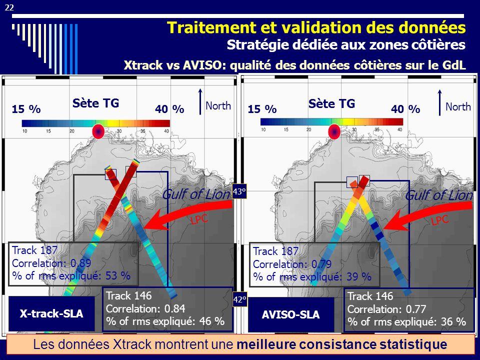 22 Track 146 Correlation: 0.77 % of rms expliqué: 36 % AVISO-SLA Sète TG Track 187 Correlation: 0.79 % of rms expliqué: 39 % North 15 %40 % Sète TG 15 %40 % North Track 146 Correlation: 0.84 % of rms expliqué: 46 % X-track-SLA Track 187 Correlation: 0.89 % of rms expliqué: 53 % 3° 4° 5° 6° 43° 42° LPC Gulf of Lion Les données Xtrack montrent une meilleure consistance statistique 22 Xtrack vs AVISO: qualité des données côtières sur le GdL Traitement et validation des données Stratégie dédiée aux zones côtières