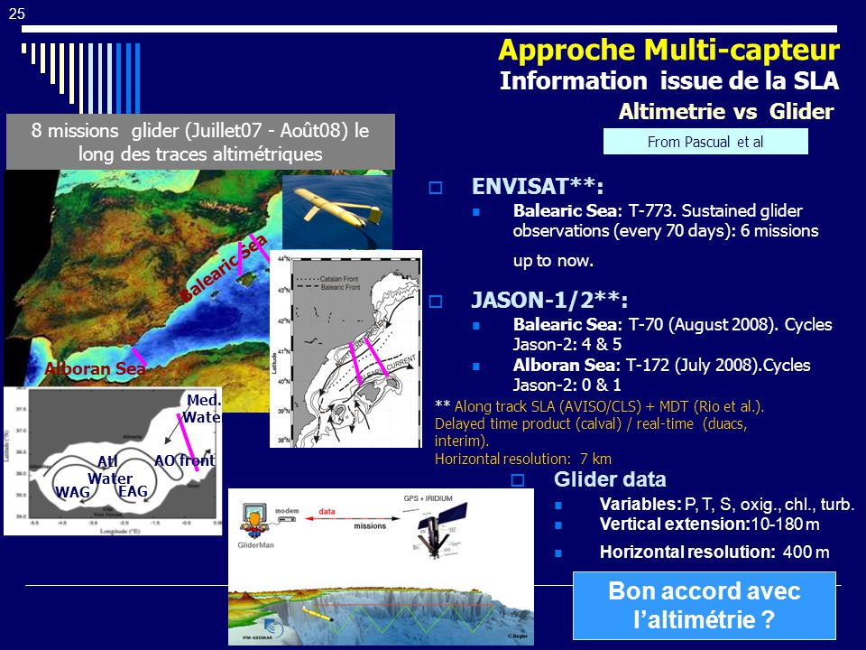 From Pascual et al Balearic Sea Alboran Sea 8 missions glider (Juillet07 - Août08) le long des traces altimétriques WAG EAG AO front Atl Water Med. Wa