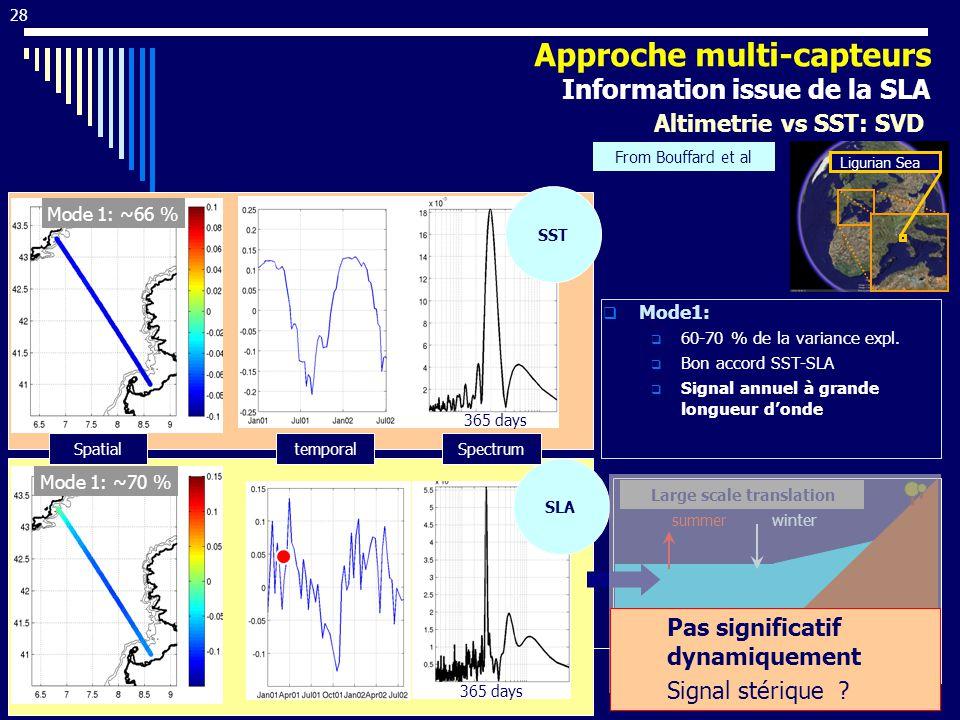 28 Mode 1: ~70 % Mode1: 60-70 % de la variance expl. Bon accord SST-SLA Signal annuel à grande longueur donde Ligurian Sea SLA Mode 1: ~66 % SST Large