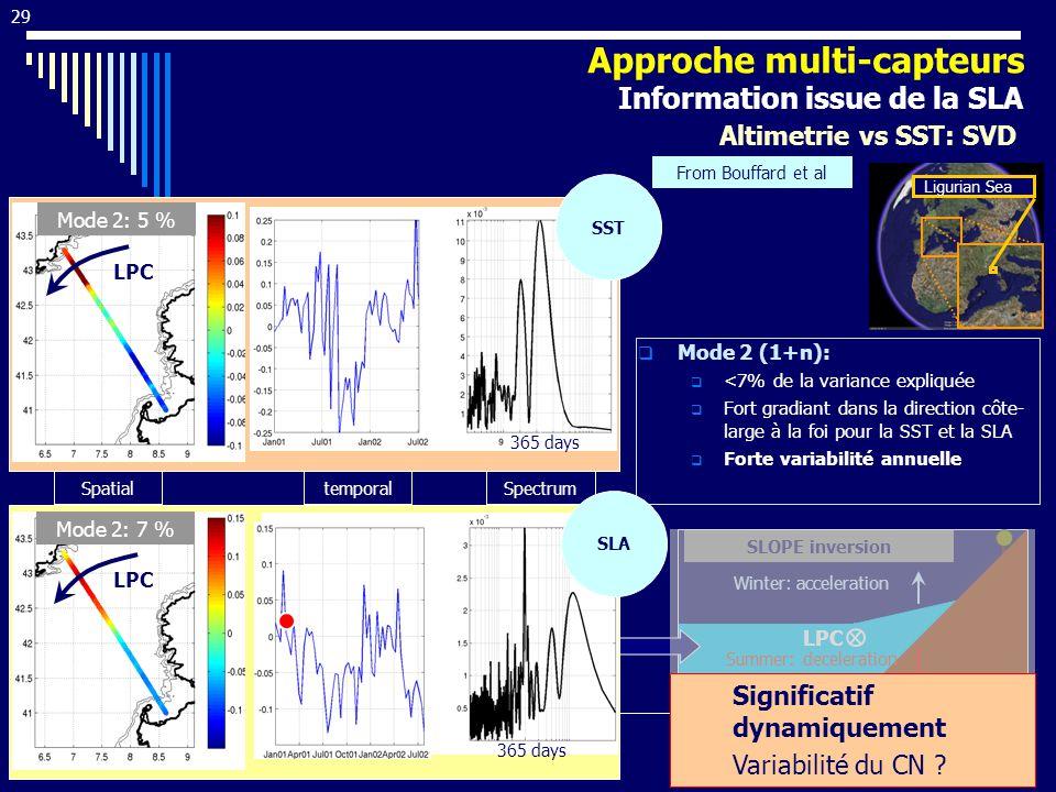 29 Mode 2 (1+n): <7% de la variance expliquée Fort gradiant dans la direction côte- large à la foi pour la SST et la SLA Forte variabilité annuelle Mo