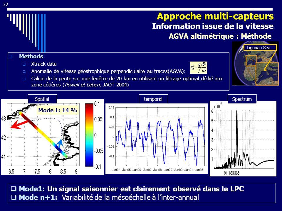 32 Methods Xtrack data Anomalie de vitesse géostrophique perpendiculaire au traces(AGVA): Calcul de la pente sur une fenêtre de 20 km en utilisant un