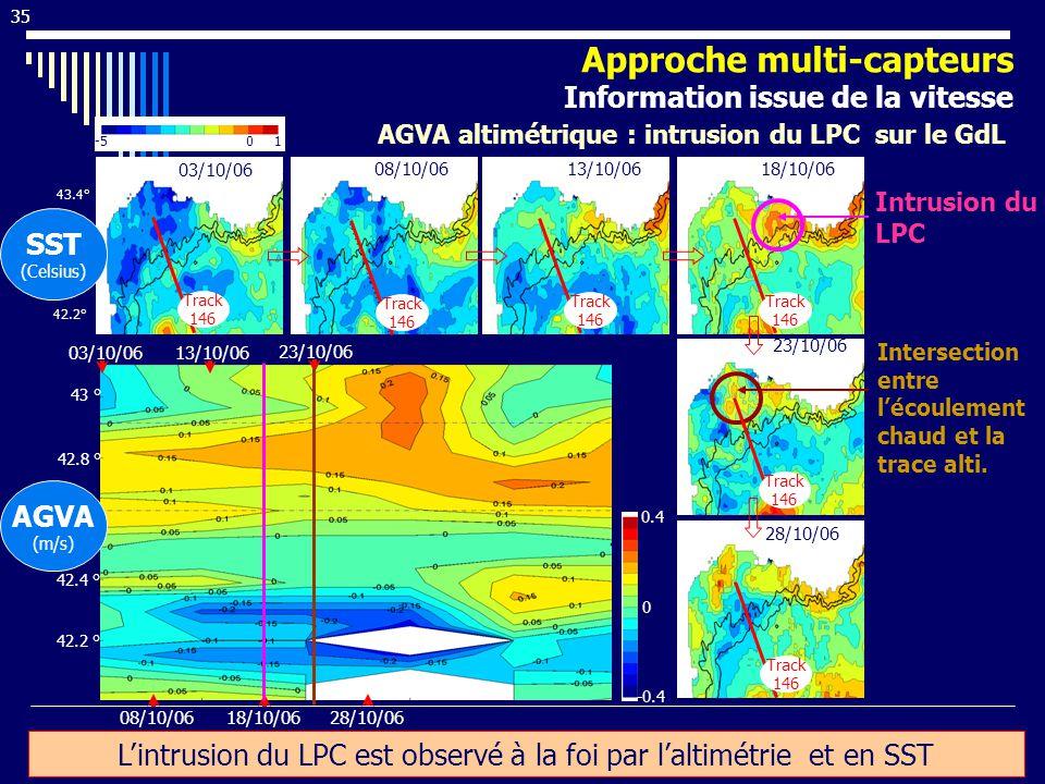 35 08/10/06 13/10/06 08/10/06 42.2 ° 42.4 ° 42.6 ° 42.8 ° 43 ° 03/10/06 42.2° 42.6° 43° 43.4° 0 0.4 -0.4 1 0 -5 (d) 18/10/06 23/10/06 28/10/06 SST (Celsius) Intrusion du LPC AGVA (m/s) Intersection entre lécoulement chaud et la trace alti.