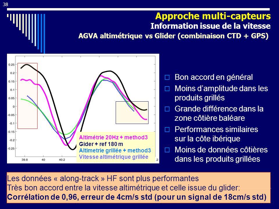 Altimétrie 20Hz + method3 Gider + ref 180 m Altimetrie grillée + method3 Vitesse altimétrique grillée cm/s Bon accord en général Moins damplitude dans les produits grillés Grande différence dans la zone côtière baléare Performances similaires sur la côte ibérique Moins de données côtières dans les produits grillées Les données « along-track » HF sont plus performantes Très bon accord entre la vitesse altimétrique et celle issue du glider: Corrélation de 0,96, erreur de 4cm/s std (pour un signal de 18cm/s std) 38 AGVA altimétrique vs Glider (combinaison CTD + GPS) Approche multi-capteurs Information issue de la vitesse
