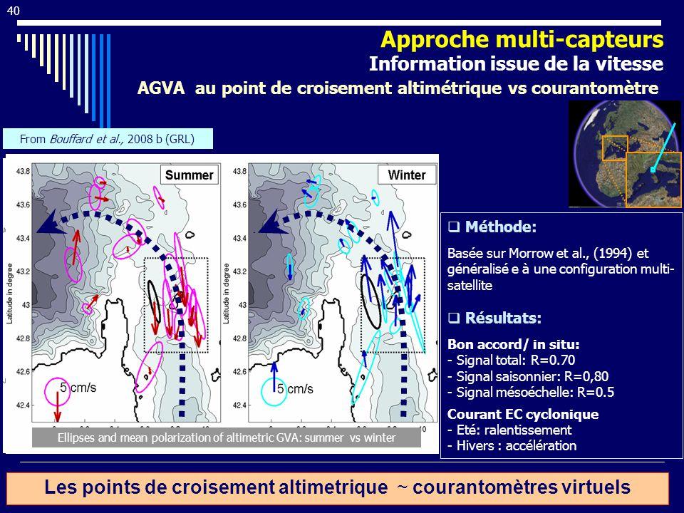 Les points de croisement altimetrique ~ courantomètres virtuels Méthode: Basée sur Morrow et al., (1994) et généralisé e à une configuration multi- satellite Résultats: Bon accord/ in situ: - Signal total: R=0.70 - Signal saisonnier: R=0,80 - Signal mésoéchelle: R=0.5 Courant EC cyclonique - Eté: ralentissement - Hivers : accélération Meridional GVA: current meter vs alimetry LPC Ellipses and mean polarization of altimetric GVA: summer vs winter From Bouffard et al., 2008 b (GRL) 40 AGVA au point de croisement altimétrique vs courantomètre Approche multi-capteurs Information issue de la vitesse