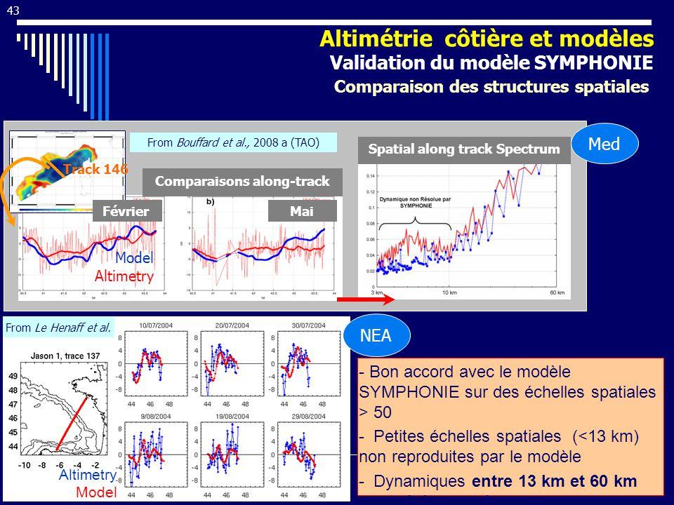 43 Spatial along track Spectrum FévrierMai Comparaisons along-track Model Altimetry Altimétrie côtière et modèles Validation du modèle SYMPHONIE Comparaison des structures spatiales Track 146 - Bon accord avec le modèle SYMPHONIE sur des échelles spatiales > 50 - Petites échelles spatiales (<13 km) non reproduites par le modèle - Dynamiques entre 13 km et 60 km reproduites seulement statistiquement From Bouffard et al., 2008 a (TAO) From Le Henaff et al.