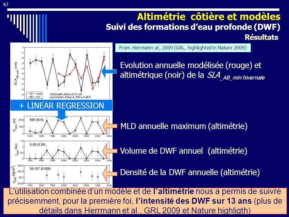 Evolution annuelle modélisée (rouge) et altimétrique (noir) de la SLA _AB_min hivernale + LINEAR REGRESSION MLD annuelle maximum (altimétrie) Volume de DWF annuel (altimétrie) Densité de la DWF annuelle (altimétrie) Lutilisation combinée dun modèle et de laltimétrie nous a permis de suivre précisemment, pour la première foi, lintensité des DWF sur 13 ans (plus de détails dans Herrmann et al., GRL 2009 et Nature highligth) From Herrmann al., 2009 (GRL, highlighted in Nature 2009) 47 Résultats Altimétrie côtière et modèles Suivi des formations deau profonde (DWF)