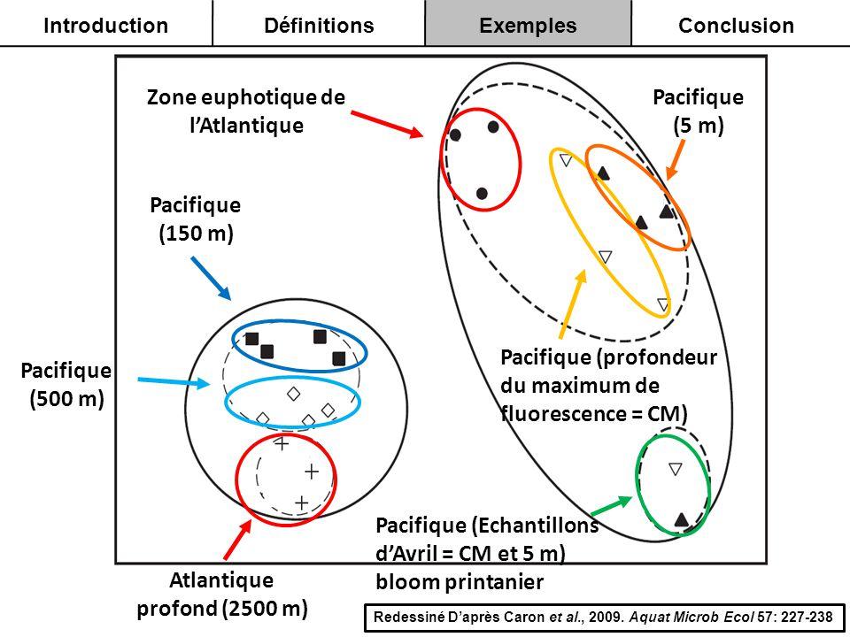 Zone euphotique de lAtlantique Pacifique (150 m) Pacifique (500 m) Pacifique (5 m) Pacifique (profondeur du maximum de fluorescence = CM) Pacifique (E