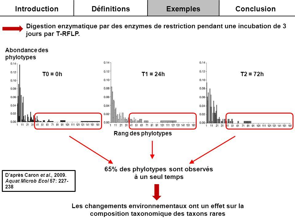 Digestion enzymatique par des enzymes de restriction pendant une incubation de 3 jours par T-RFLP. Rang des phylotypes Abondance des phylotypes T0 = 0