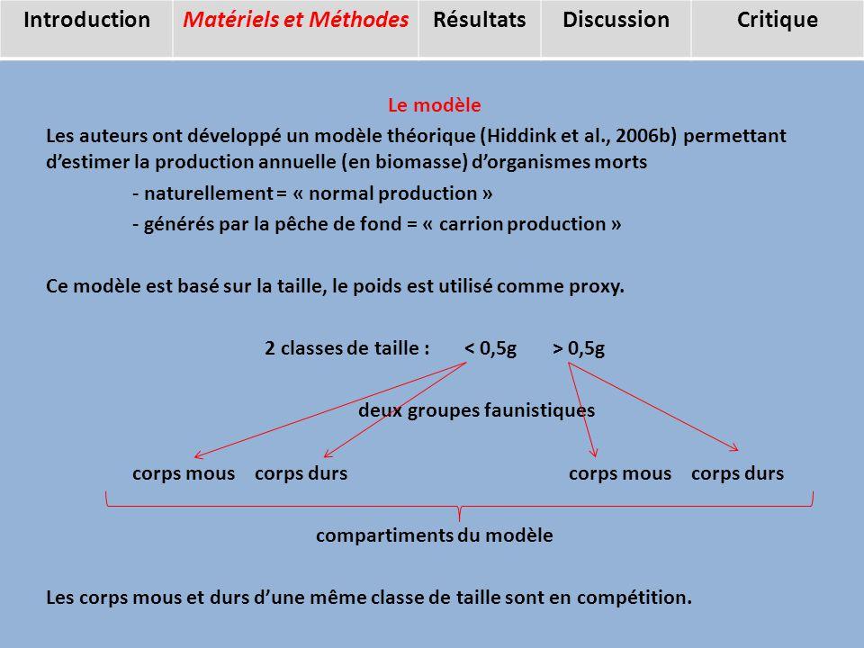 Le modèle Les auteurs ont développé un modèle théorique (Hiddink et al., 2006b) permettant destimer la production annuelle (en biomasse) dorganismes morts - naturellement = « normal production » - générés par la pêche de fond = « carrion production » Ce modèle est basé sur la taille, le poids est utilisé comme proxy.