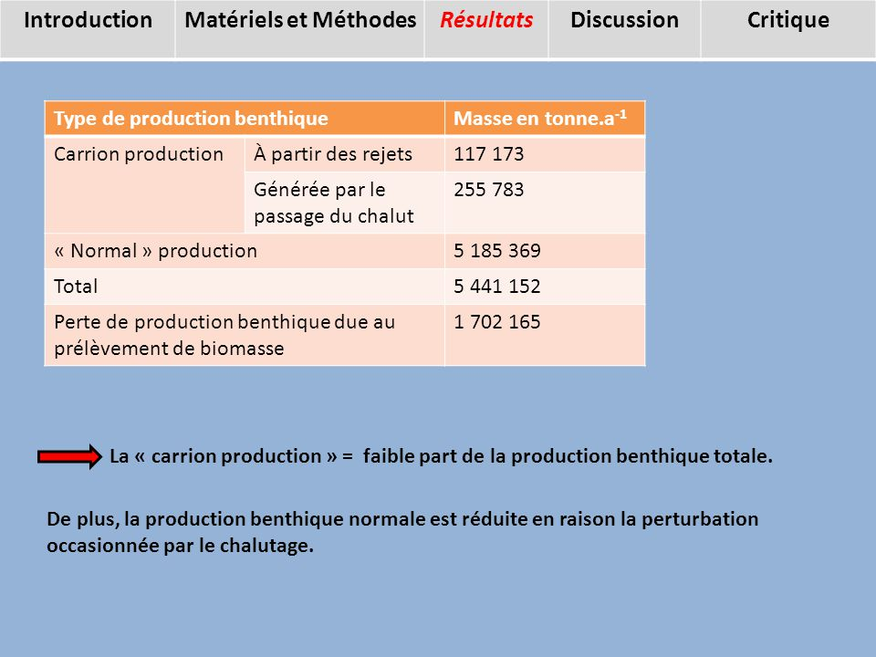 Résultats La « carrion production » = faible part de la production benthique totale.
