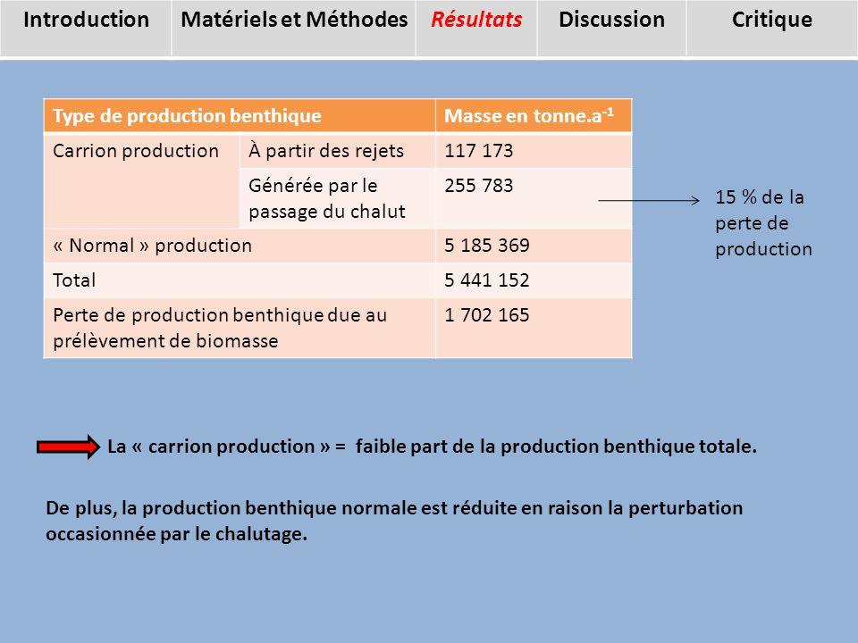 Résultats La « carrion production » = faible part de la production benthique totale.
