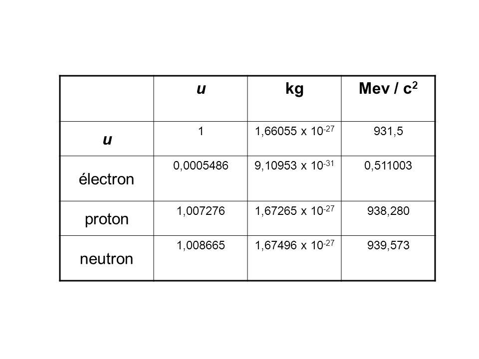 ukgMev / c 2 u 11,66055 x 10 -27 931,5 électron 0,00054869,10953 x 10 -31 0,511003 proton 1,0072761,67265 x 10 -27 938,280 neutron 1,0086651,67496 x 1
