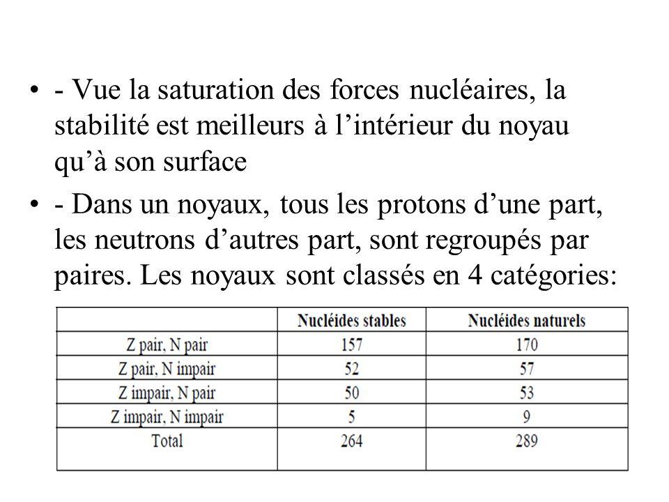 - Vue la saturation des forces nucléaires, la stabilité est meilleurs à lintérieur du noyau quà son surface - Dans un noyaux, tous les protons dune pa