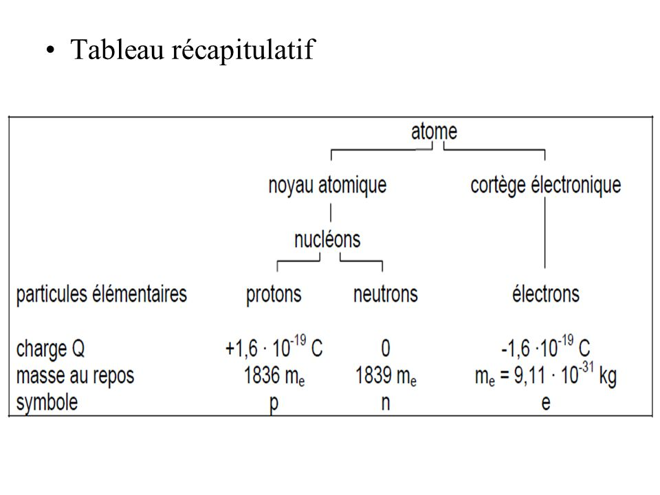 Les masses atomiques et Unité de Masse atomique La masse atomique dun atome est déterminée par le nombre de protons de neutrons et délectrons qui sy trouvent.