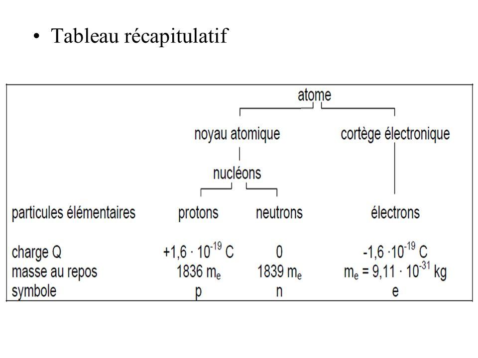 rayonnement β + :Il se compose dun positon avec émission dun neutrino.
