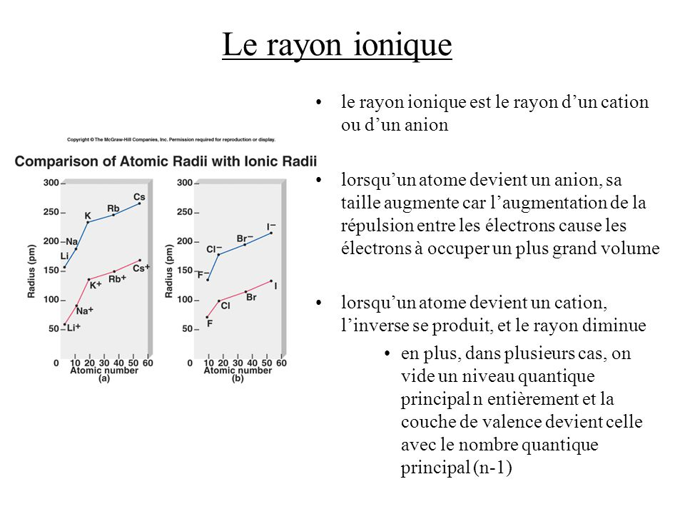 Le rayon ionique le rayon ionique est le rayon dun cation ou dun anion lorsquun atome devient un anion, sa taille augmente car laugmentation de la répulsion entre les électrons cause les électrons à occuper un plus grand volume lorsquun atome devient un cation, linverse se produit, et le rayon diminue en plus, dans plusieurs cas, on vide un niveau quantique principal n entièrement et la couche de valence devient celle avec le nombre quantique principal (n-1)
