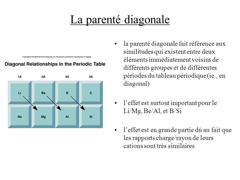 La parenté diagonale la parenté diagonale fait référence aux similitudes qui existent entre deux éléments immédiatement voisins de différents groupes et de différentes périodes du tableau périodique (ie., en diagonal) leffet est surtout important pour le Li/Mg, Be/Al, et B/Si leffet est en grande partie dû au fait que les rapports charge/rayon de leurs cations sont très similaires