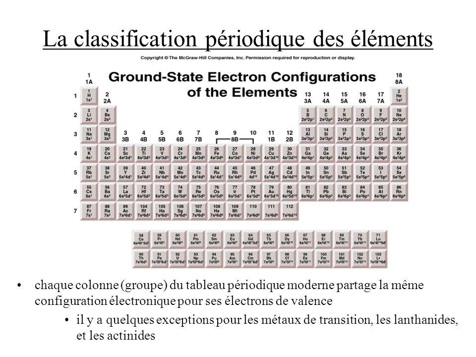 La classification périodique des éléments chaque colonne (groupe) du tableau périodique moderne partage la même configuration électronique pour ses él