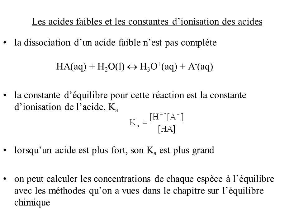 Les acides faibles et les constantes dionisation des acides la dissociation dun acide faible nest pas complète HA(aq) + H 2 O(l) H 3 O + (aq) + A - (aq) la constante déquilibre pour cette réaction est la constante dionisation de lacide, K a lorsquun acide est plus fort, son K a est plus grand on peut calculer les concentrations de chaque espèce à léquilibre avec les méthodes quon a vues dans le chapitre sur léquilibre chimique