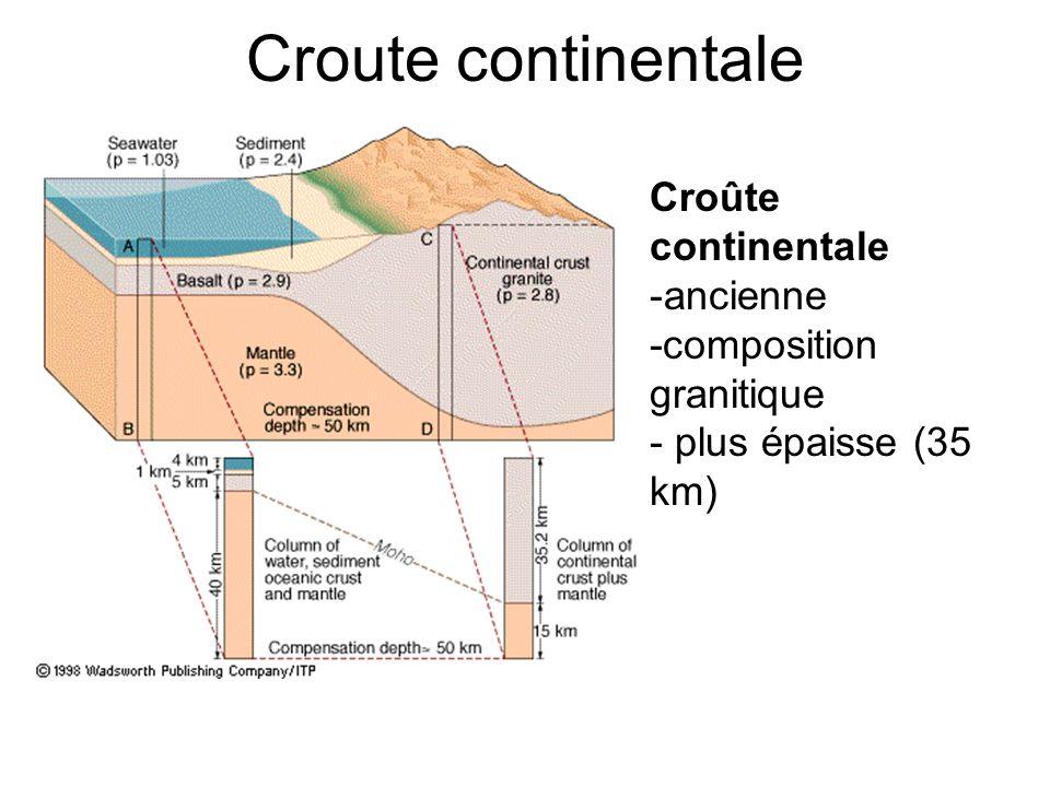 Croute/lithosphère/asthénosphère