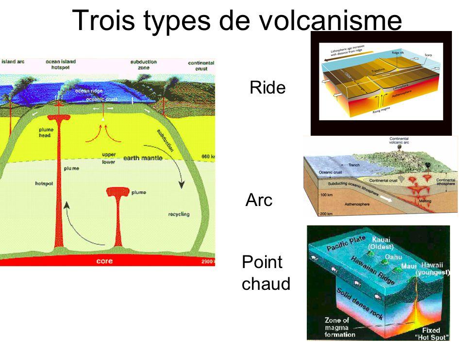 Génèse des magmas: fusion partielle RIDE : Decompression adiabatique POINT CHAUD : Decompression adiabatique + temperature ARC : Abaissement du solidus par ajout de H2O Fusion des péridotites