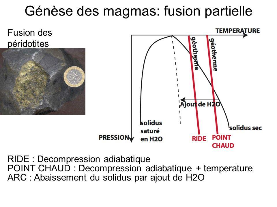 Génèse des magmas: fusion partielle RIDE : Decompression adiabatique POINT CHAUD : Decompression adiabatique + temperature ARC : Abaissement du solidu
