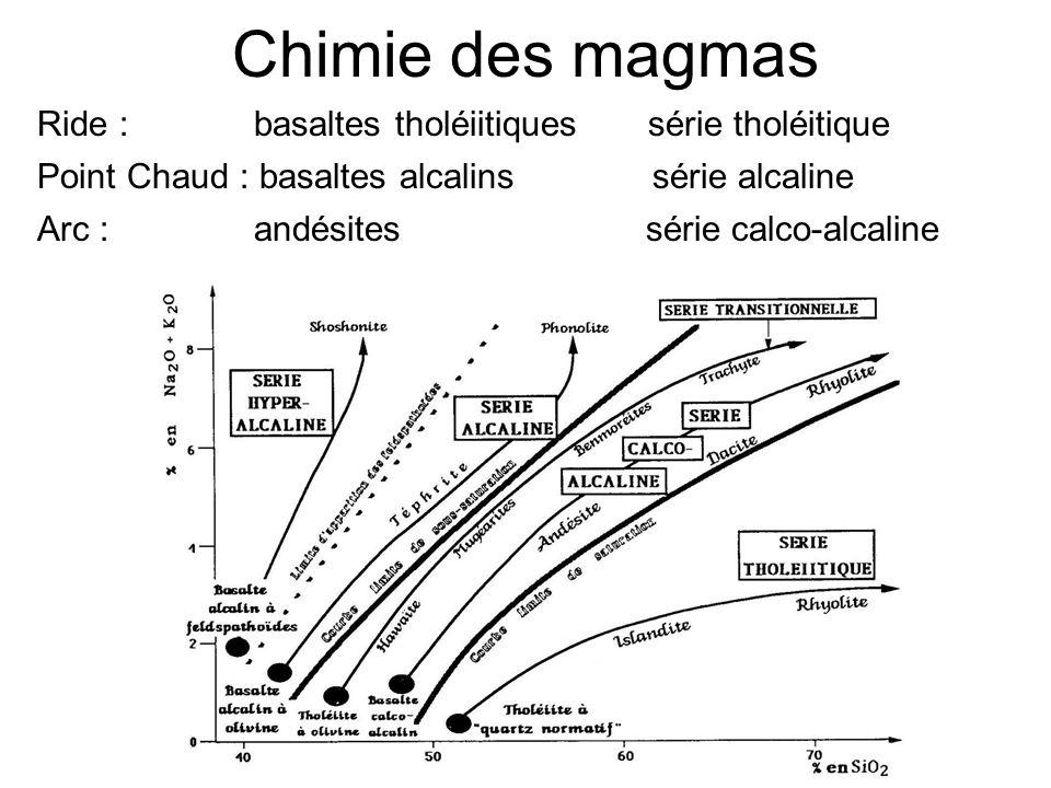 Chimie des magmas Ride : basaltes tholéiitiques série tholéitique Point Chaud : basaltes alcalins série alcaline Arc : andésites série calco-alcaline