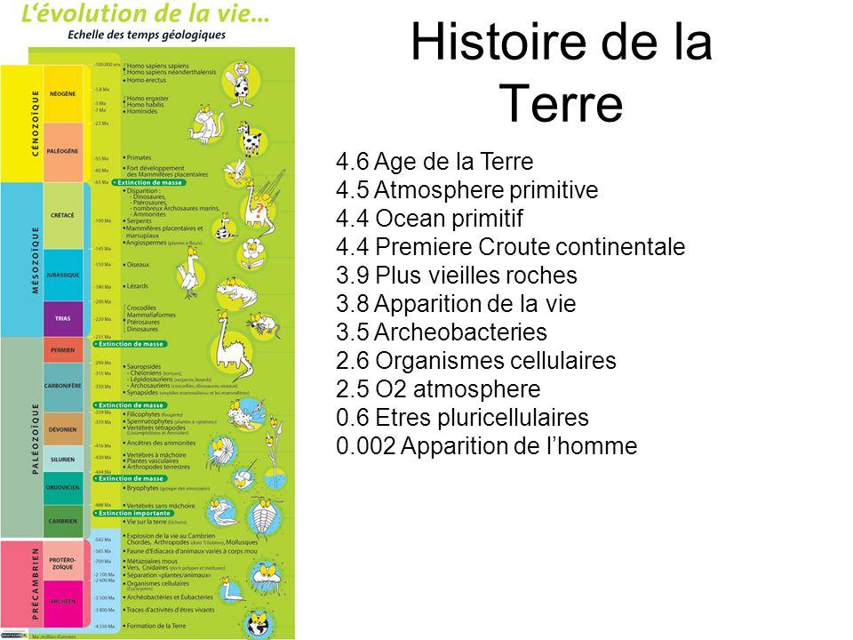 Histoire de la Terre 4.6 Age de la Terre 4.5 Atmosphere primitive 4.4 Ocean primitif 4.4 Premiere Croute continentale 3.9 Plus vieilles roches 3.8 App