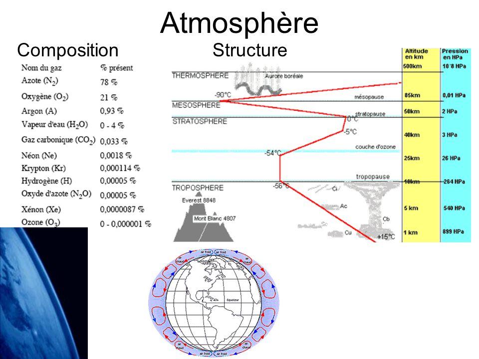 Atmosphère CompositionStructure