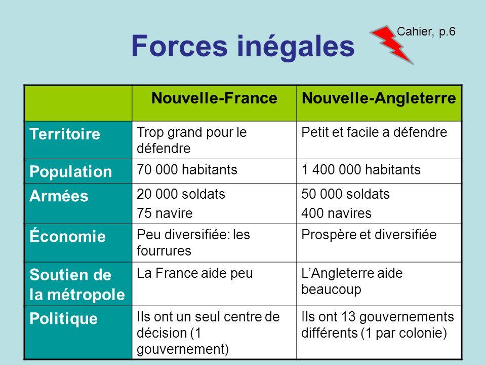 Forces inégales Nouvelle-FranceNouvelle-Angleterre Territoire Trop grand pour le défendre Petit et facile a défendre Population 70 000 habitants1 400