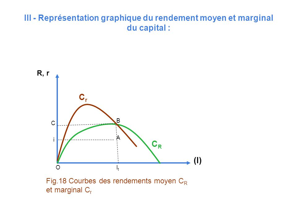 III - Représentation graphique du rendement moyen et marginal du capital : B A C i ItIt O R, r (I) CrCr CRCR Fig.18 Courbes des rendements moyen C R e