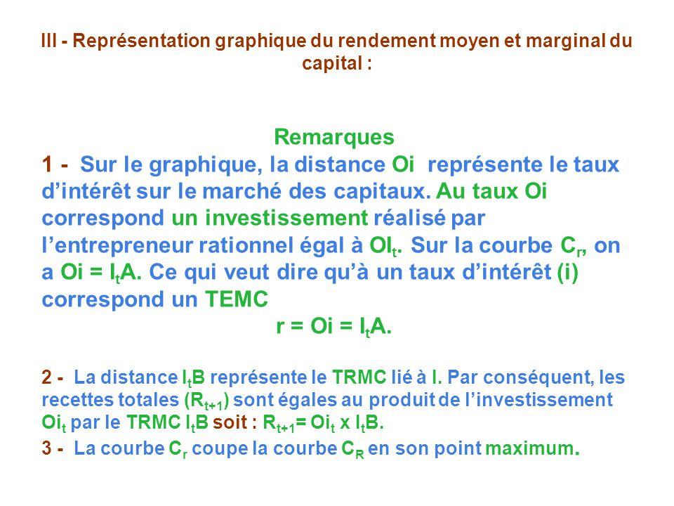 III - Représentation graphique du rendement moyen et marginal du capital : Remarques 1 - Sur le graphique, la distance Oi représente le taux dintérêt sur le marché des capitaux.