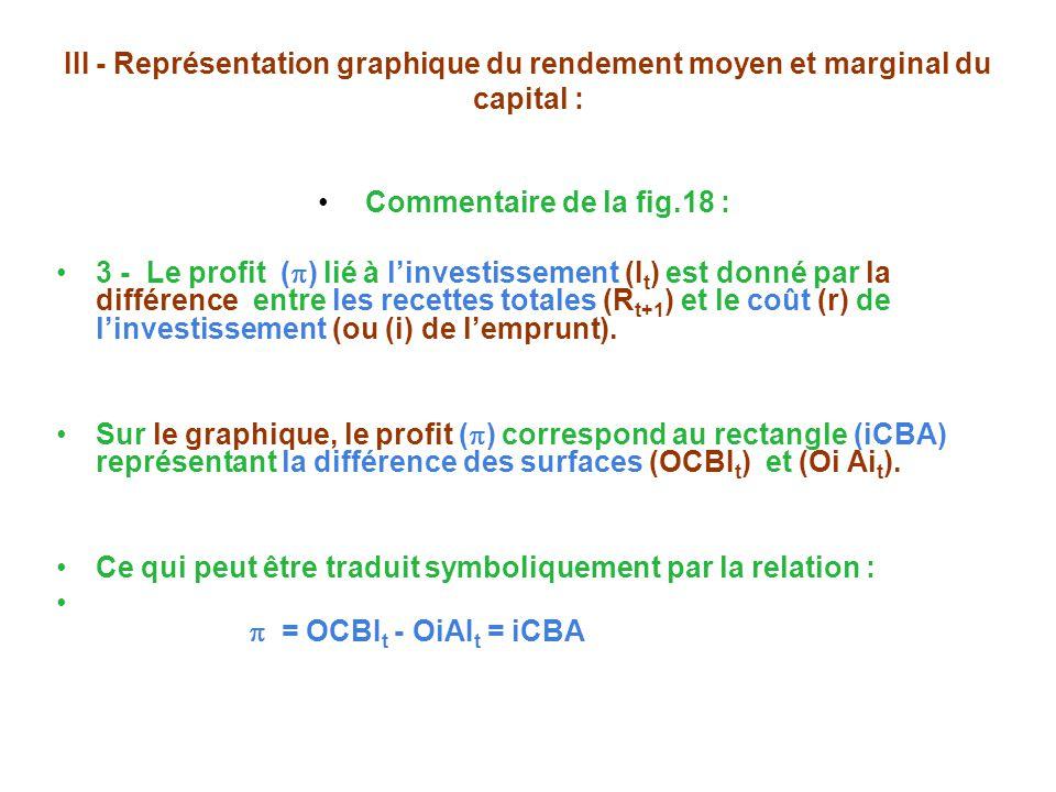 III - Représentation graphique du rendement moyen et marginal du capital : Commentaire de la fig.18 : 3 - Le profit ( ) lié à linvestissement (I t ) est donné par la différence entre les recettes totales (R t+1 ) et le coût (r) de linvestissement (ou (i) de lemprunt).