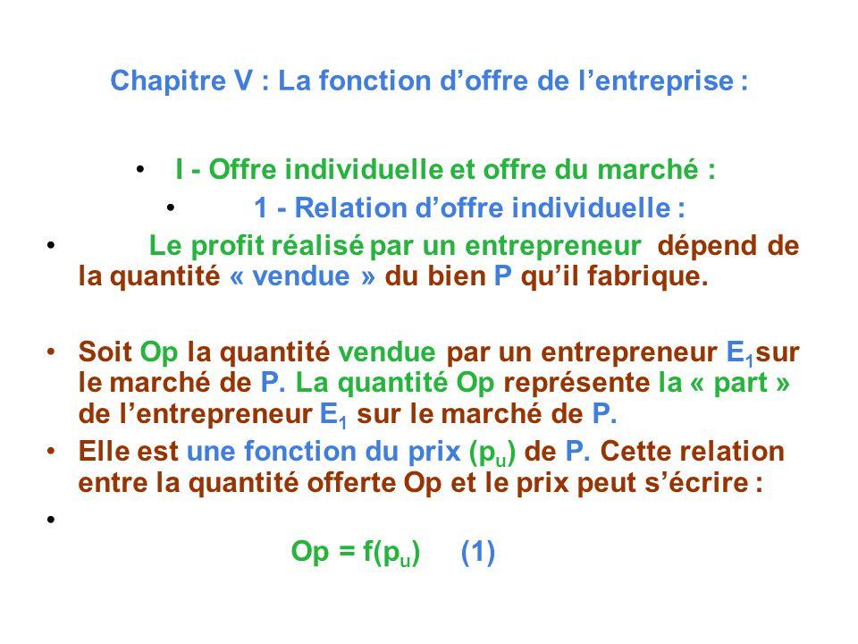 Chapitre V : La fonction doffre de lentreprise : I - Offre individuelle et offre du marché : 1 - Relation doffre individuelle : Le profit réalisé par un entrepreneur dépend de la quantité « vendue » du bien P quil fabrique.