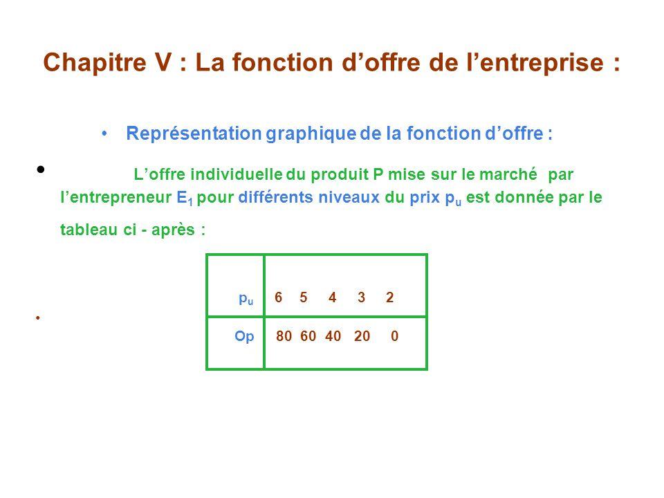 Chapitre V : La fonction doffre de lentreprise : Représentation graphique de la fonction doffre : Loffre individuelle du produit P mise sur le marché