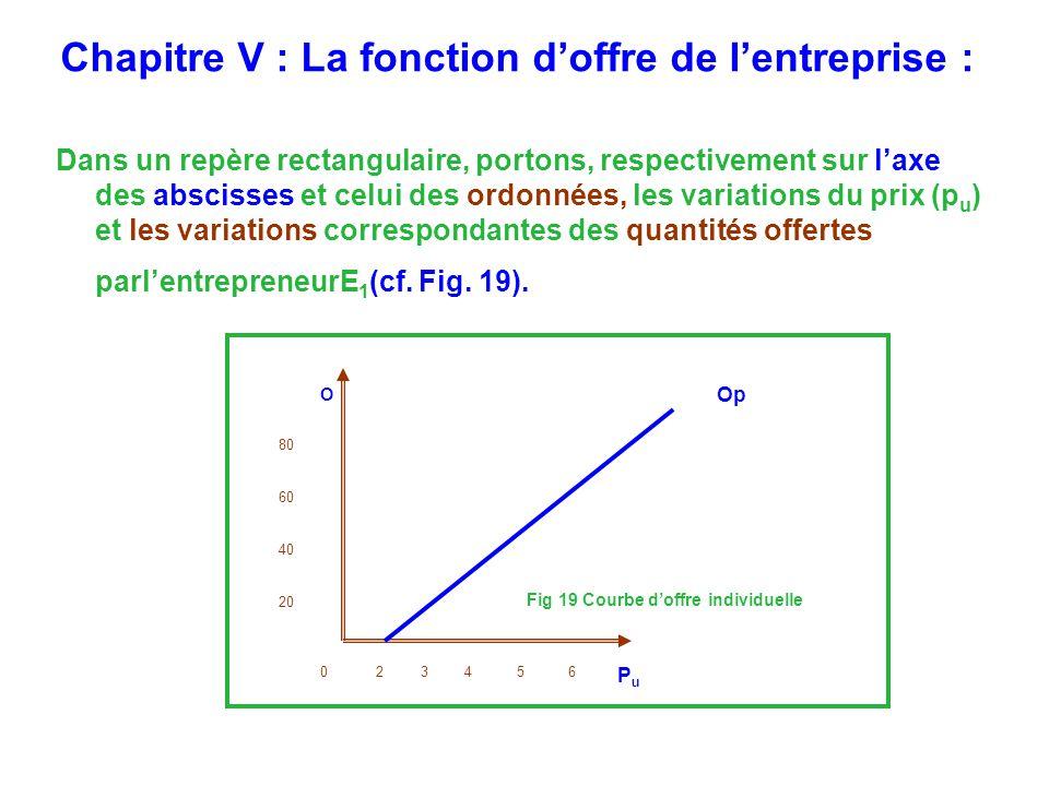 Chapitre V : La fonction doffre de lentreprise : Dans un repère rectangulaire, portons, respectivement sur laxe des abscisses et celui des ordonnées, les variations du prix (p u ) et les variations correspondantes des quantités offertes parlentrepreneurE 1 (cf.