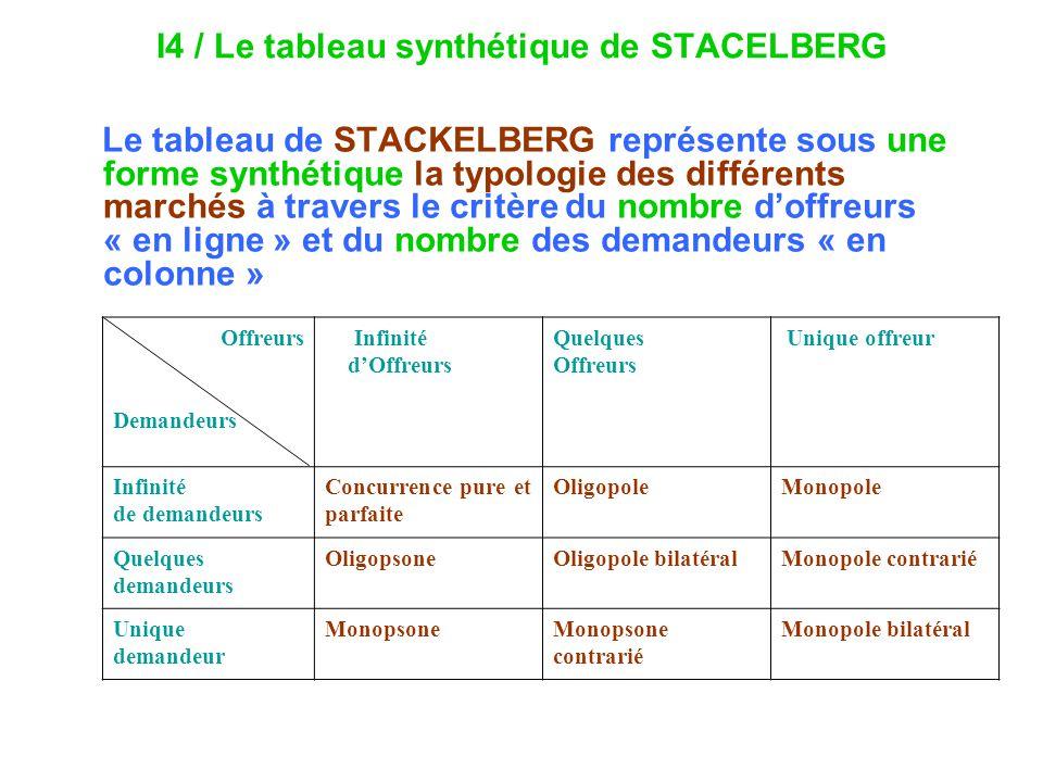 I4 / Le tableau synthétique de STACELBERG Le tableau de STACKELBERG représente sous une forme synthétique la typologie des différents marchés à traver