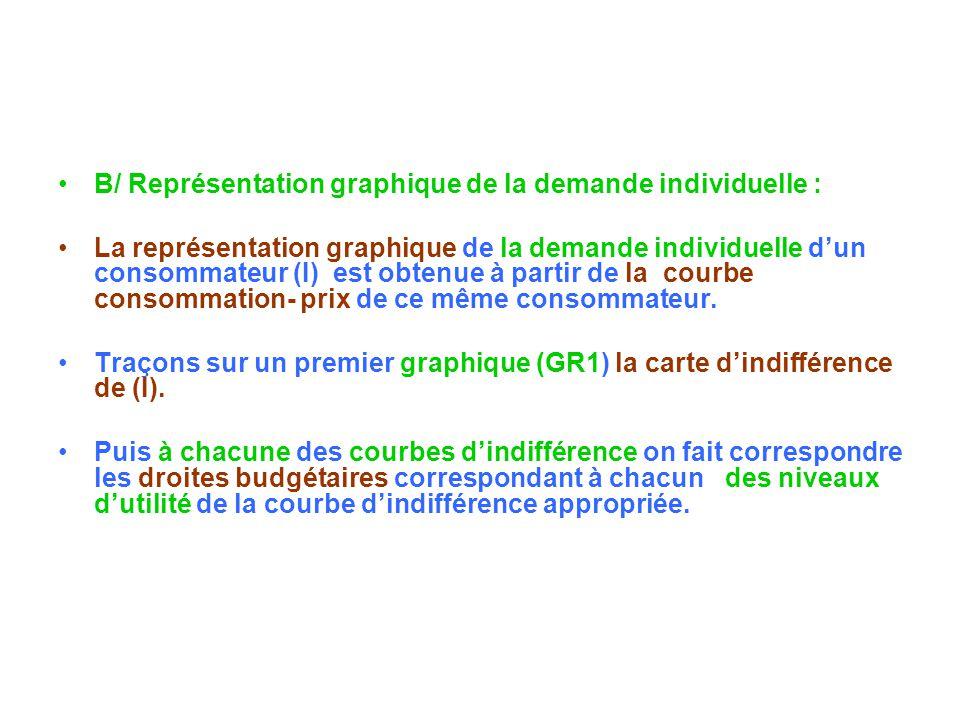B/ Représentation graphique de la demande individuelle : La représentation graphique de la demande individuelle dun consommateur (I) est obtenue à par