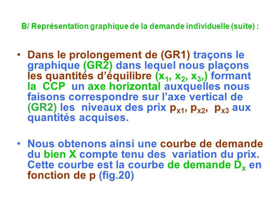 B/ Représentation graphique de la demande individuelle (suite) : Dans le prolongement de (GR1) traçons le graphique (GR2) dans lequel nous plaçons les quantités déquilibre (x 1, x 2, x 3,) formant la CCP un axe horizontal auxquelles nous faisons correspondre sur laxe vertical de (GR2) les niveaux des prix p x1, p x2, p x3 aux quantités acquises.